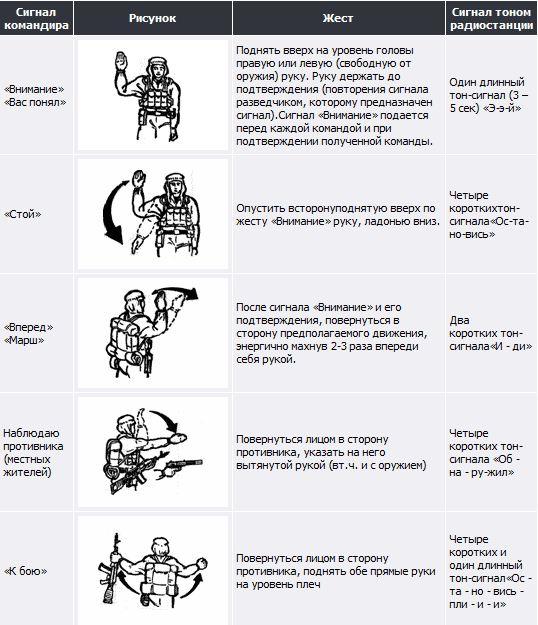 5c648f177051c_Uslovnyiesignalyipodavaemy